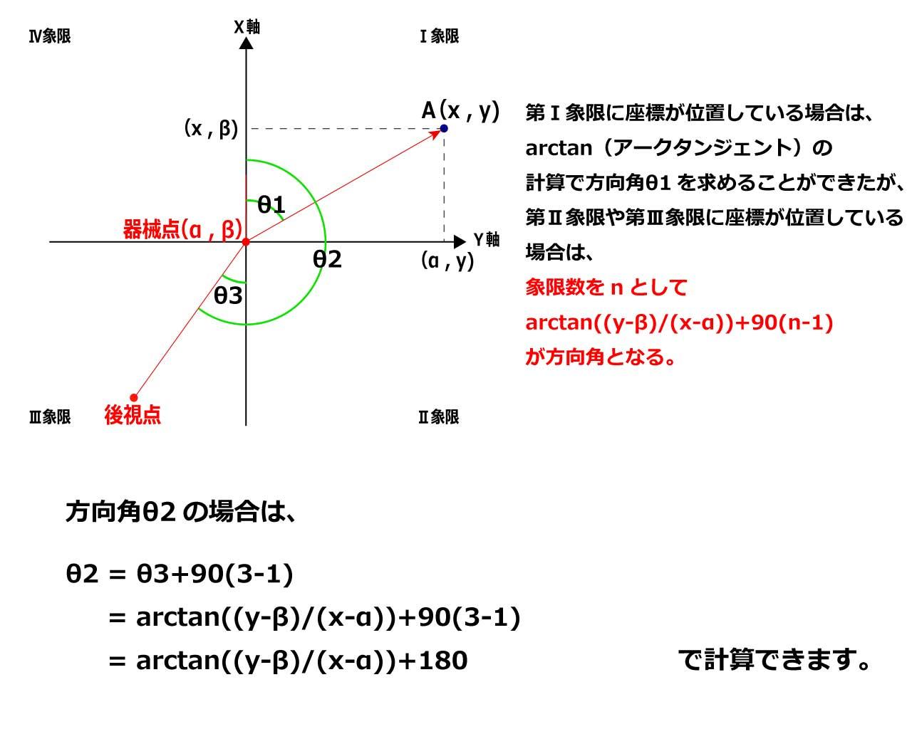 方向角θ2の説明③