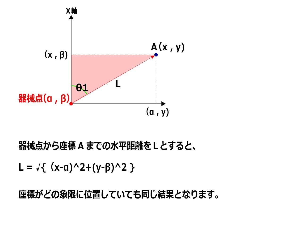 水平距離の説明-2