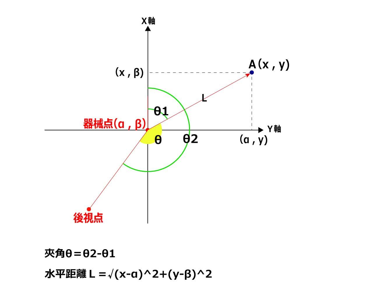 測量計算(方向角と水平距離)
