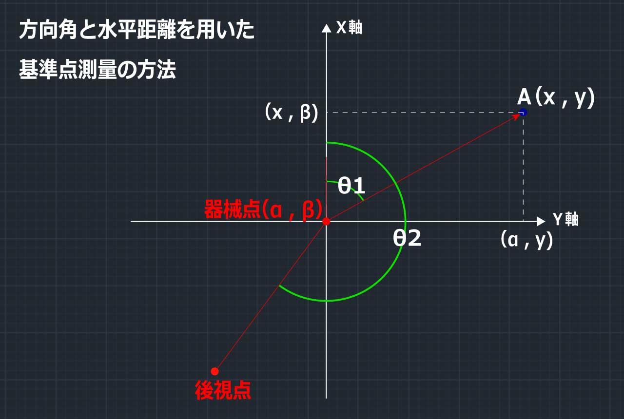 測量計算-icatch