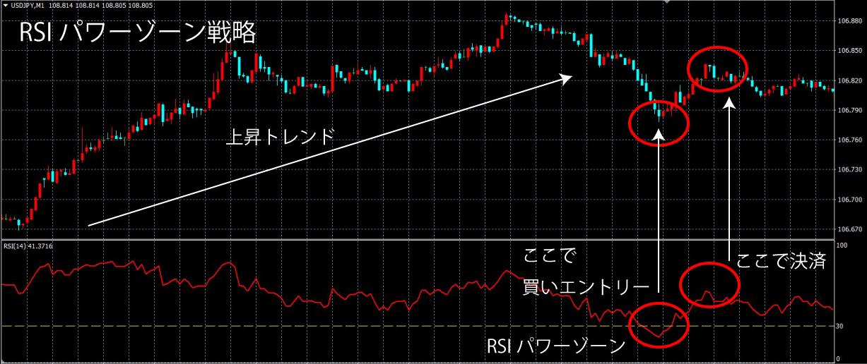 RSIパワーゾーン