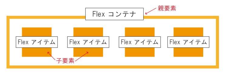 flexbox_基本構造