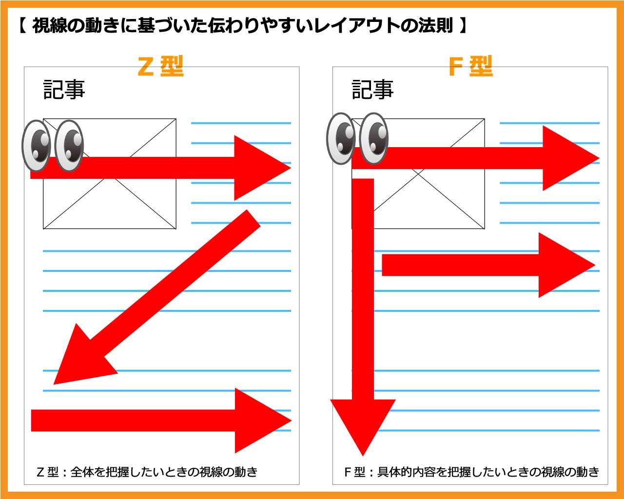 視線の動きに基づいた伝わりやすいレイアウトの法則