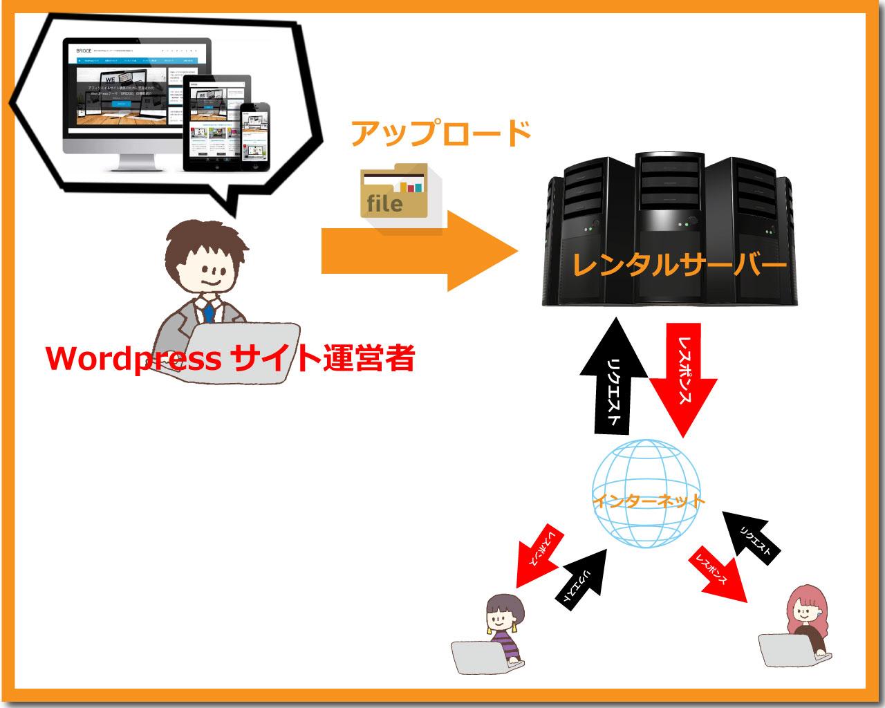 Webサーバーにデータをアップロード